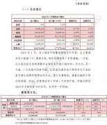 2019年1月酒类进口统计分析