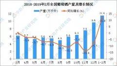 2019年1-2月葡萄酒进口量同比下降 国产葡