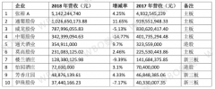 10家葡萄酒上市公司2018年报分析