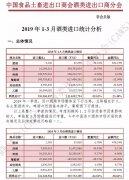 2019年1-3月酒类进口分析