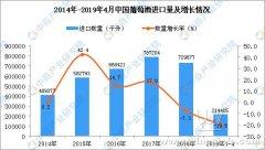 2019年1-4月中国葡萄酒进口量同比下降19.