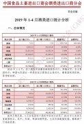 2019年1-4月酒类进口统计分析