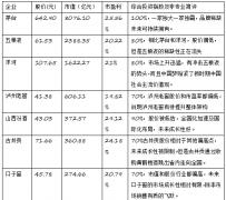 未来十年中国白酒股票怎么买?