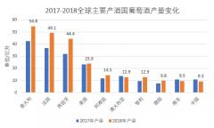 OIV全球葡萄酒产业报告发布 中国位居第五