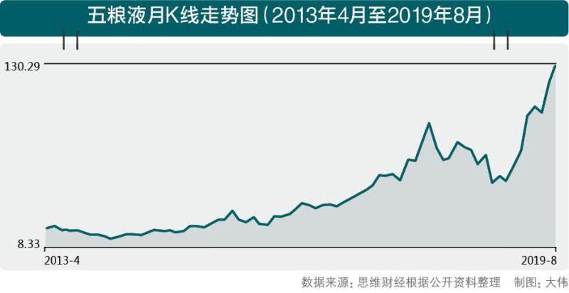在145%的市值背后,五粮液离贵州茅台有多远?