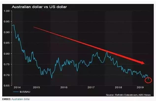 """澳元汇率创十年来新低。澳大利亚葡萄酒可以"""""""