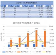 1-7月份国产葡萄酒总产量23.7万千升 累计