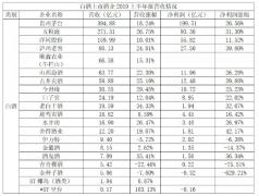 48家酒类上市企业总营收1833.22亿 龙头企