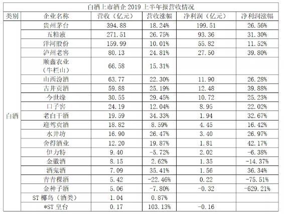 48家酒类上市企业总营收1833.22亿 龙头企业持续制霸