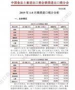 2019年1-8月酒类进口分析