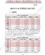 2019年1-10月酒类进口统计分析