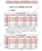 2020年1-5月酒类进口统计分析