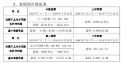 酒鬼酒前三季度净利预增60%-80% 股价年内