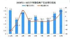 1-10月国产葡萄酒产量实现正增长 10月单